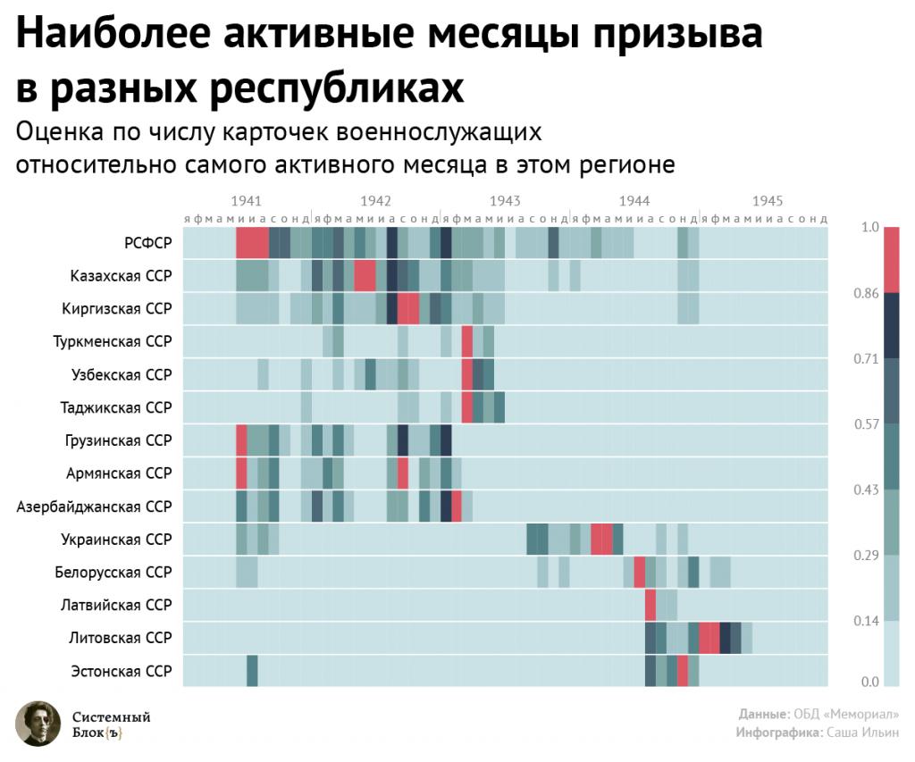 Наиболее активные месяцы призыва в Великой Отечественной Войне