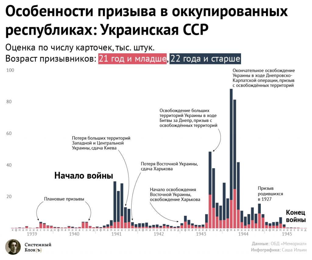 Динамика призыва в годы Великой Отечественной Войны: Украинская ССР